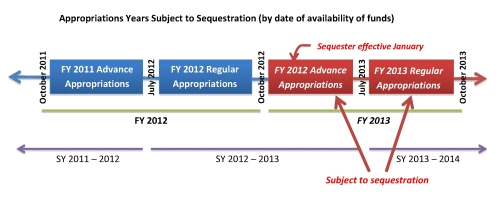 Sequestration timeline