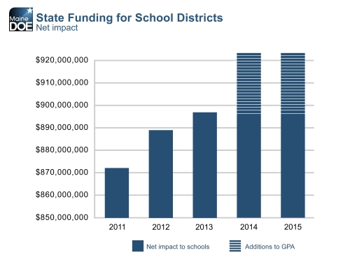 State Funding for School Districts bar graph.