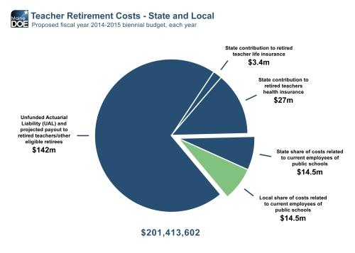 Teacher retirement costs pie chart
